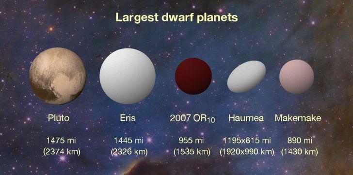 clasificacion planetas enanos