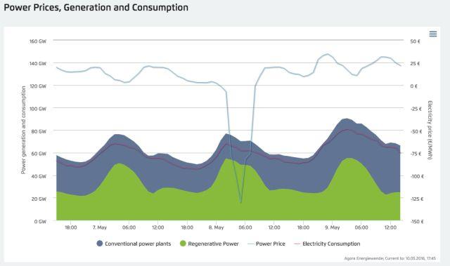 generacion energia en alemania 8 mayo