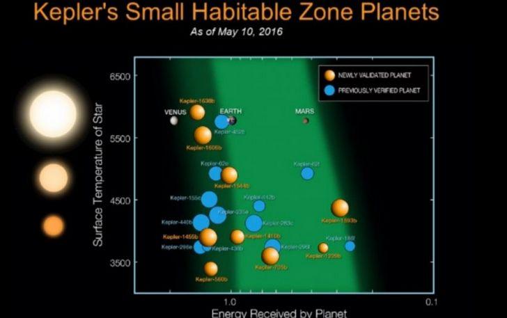 zona de habitabilidad nasa