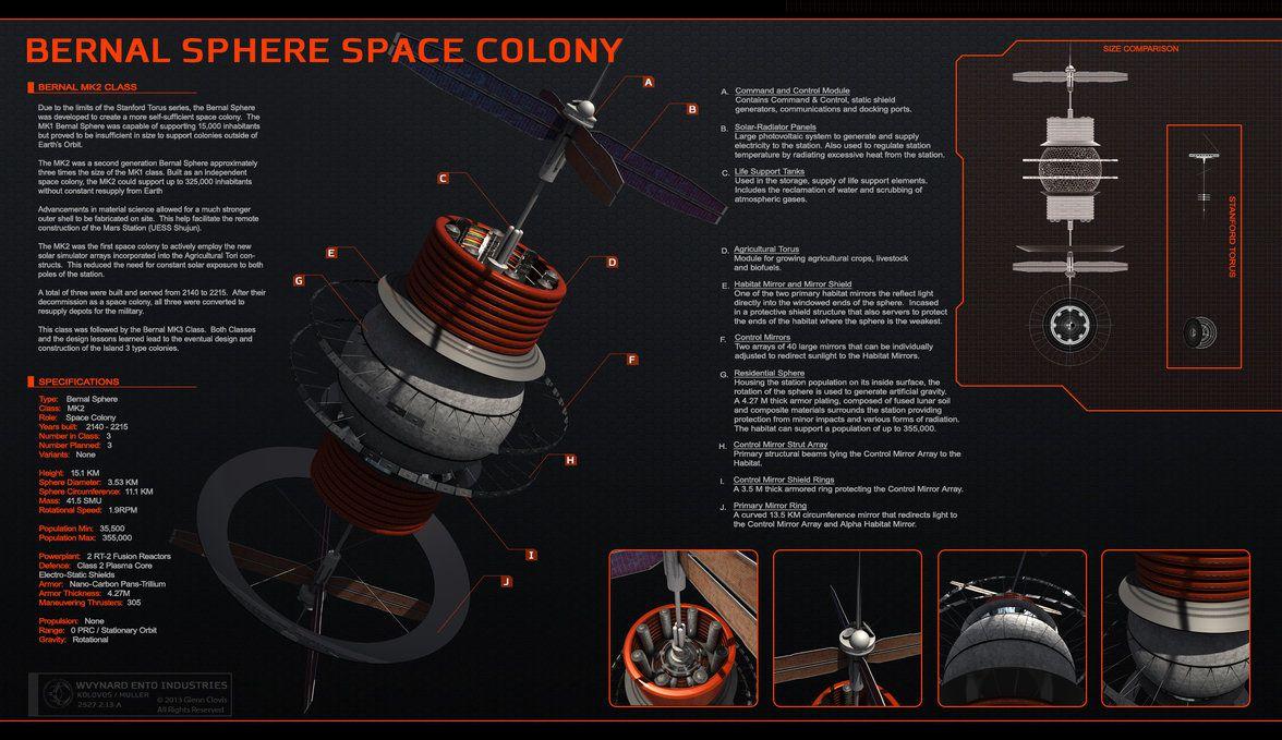 esfera bernal colonizacion del espacio