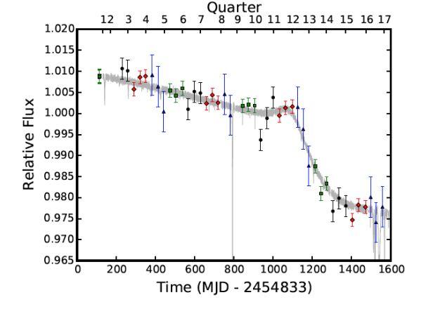 grafica de luminosidad estrella KIC 8462852