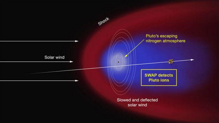 colision-vientos-solares-con-atmosfera-de-pluton