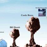 La aterradora escala de las bombas nucleares más poderosas