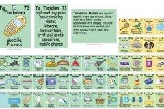 Tabla periódica interactiva muestra cómo usamos los elementos