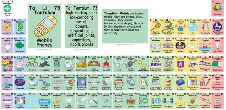 Los rss favoritos de robobito tabla peridica interactiva tabla periodica interactiva urtaz Images
