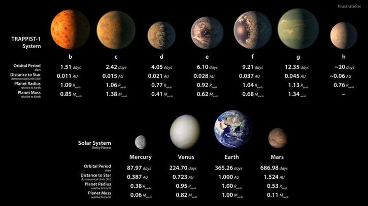 comparación TRAPPIST 1 y planetas de la Tierra