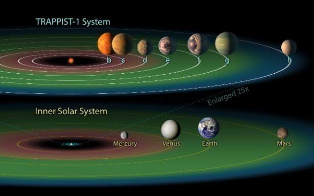 comparacion sistema solar vs TRAPPIST 1