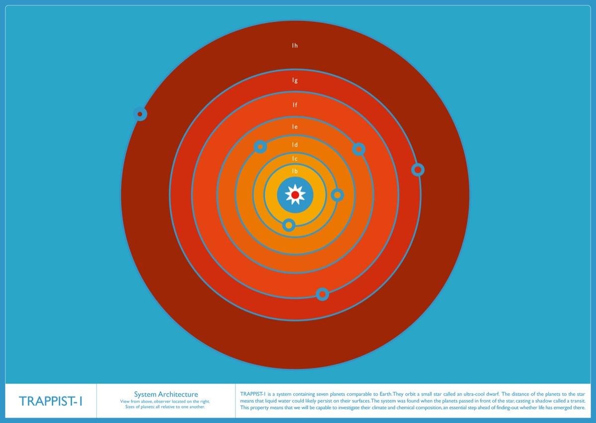 carteles e infografias TRAPPIST 1 (2)
