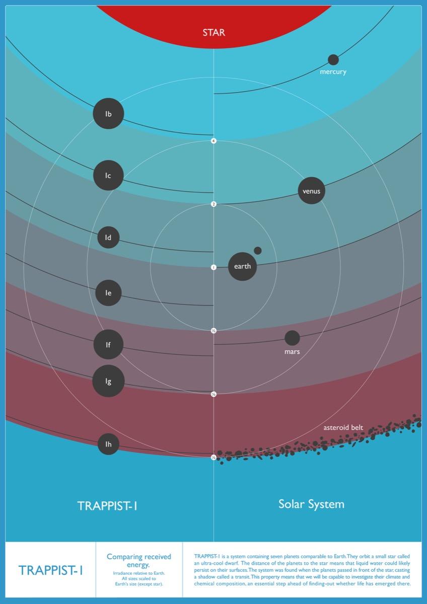 carteles e infografias TRAPPIST 1 (3)