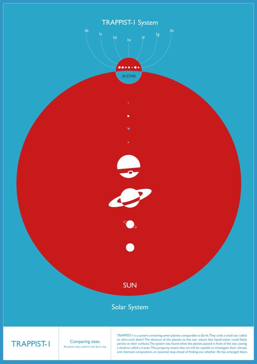 carteles e infografias TRAPPIST 1 (6)