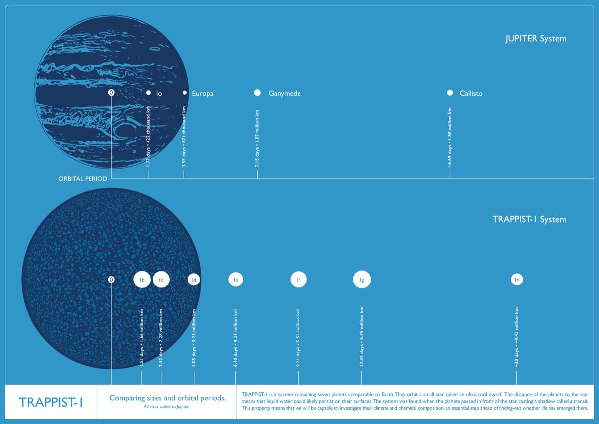 carteles e infografias TRAPPIST 1 (7)