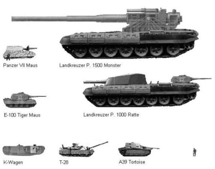 comparacion de tanques P.1500 Monster
