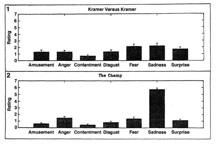 Grafica de emociones The Champ Kramer vs Kramer