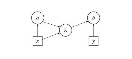 correlaciones de Bell