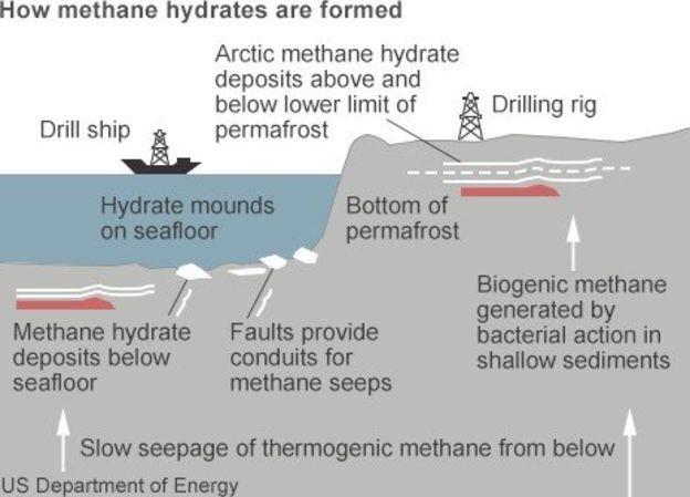 formacion hidrartos de metano