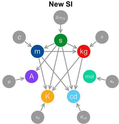 Nuevo SI definiciones unidades