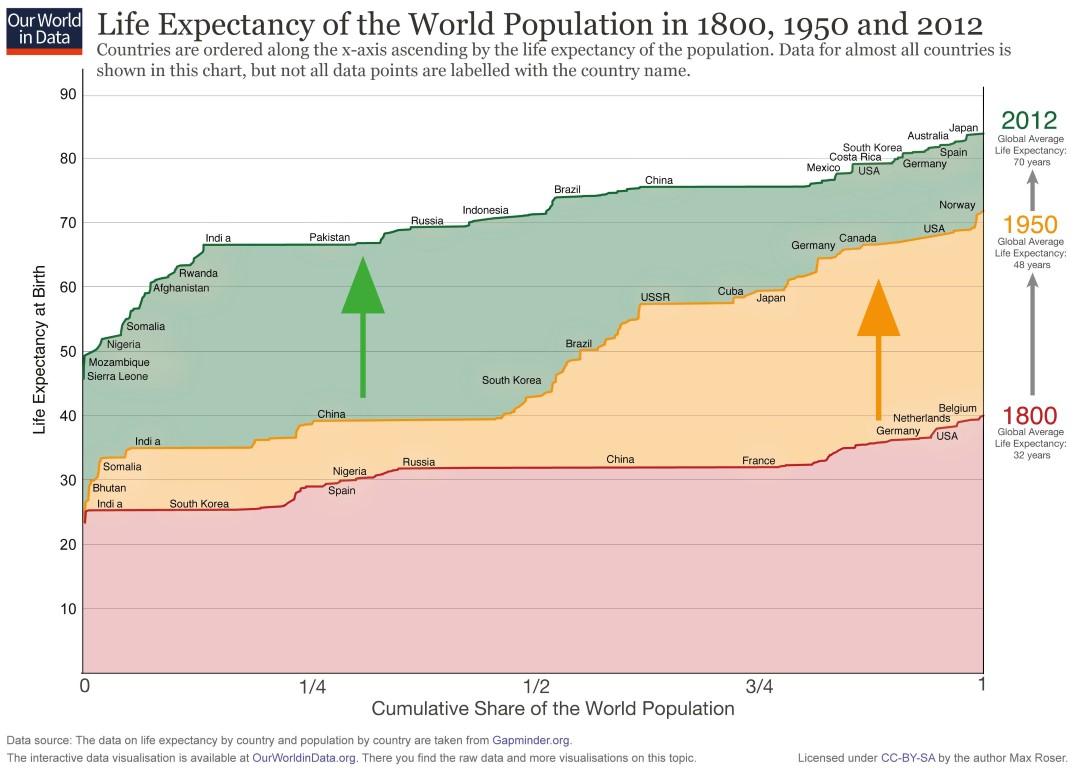 aumento en la expectativa de vida a lo largo del tiempo