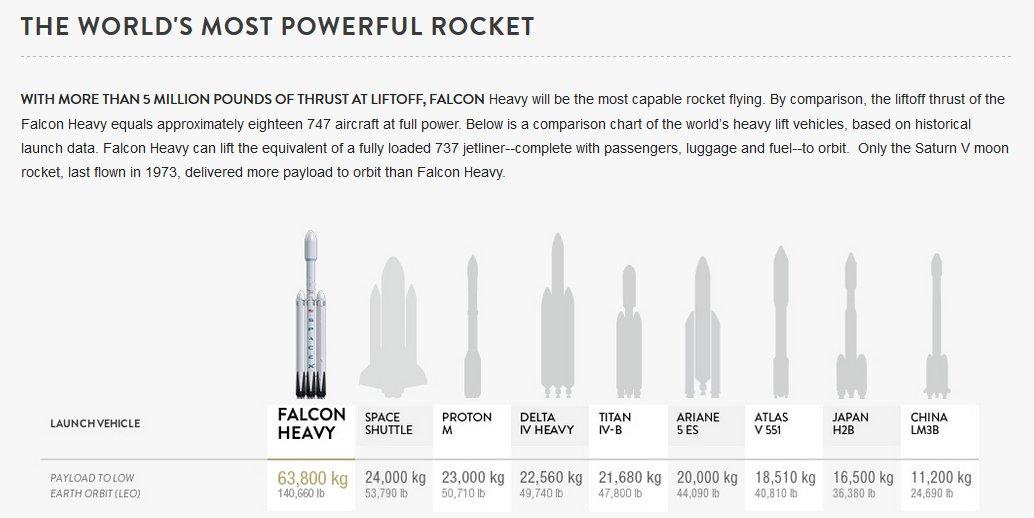 Cohetes Más Poderosos