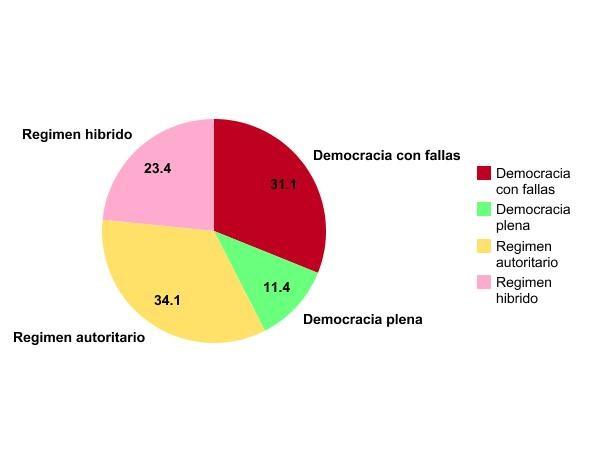Grafica Democracia 2017