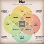 """""""Ikigai"""", la fórmula secreta para la felicidad en Japón"""