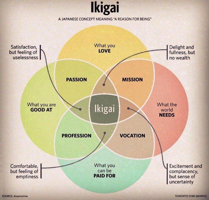 """Ikigai"""", la fórmula secreta para la felicidad en Japón - Marcianos"""