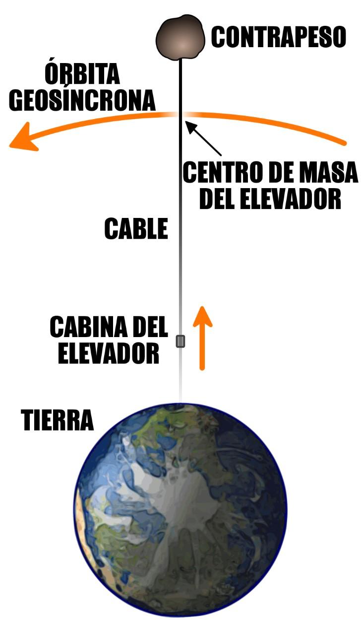 Proyecto elevador espacial