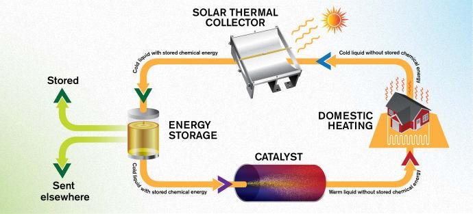 combustible solar térmico