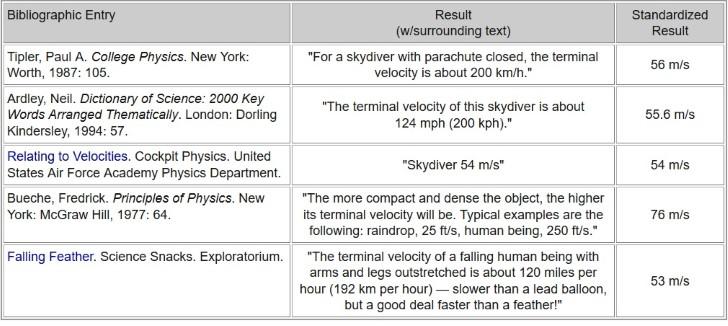 velocidad terminar paracaidista