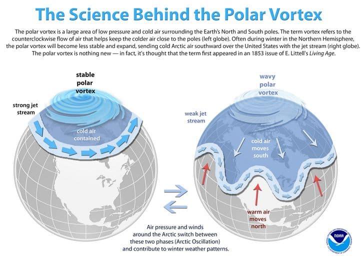 vortice polar la ciencia detras