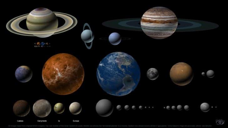 diagrama del sistema solar actual