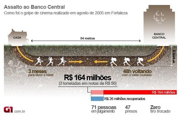 Banco Central de Fortaleza robo infografia