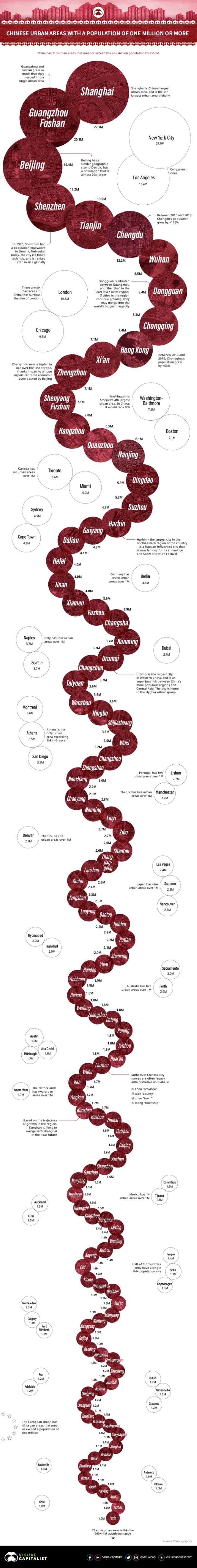 grafico ciudades chinas(1)