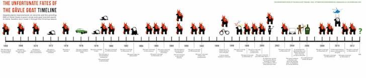 cronologia Cabra de Gävle(1)
