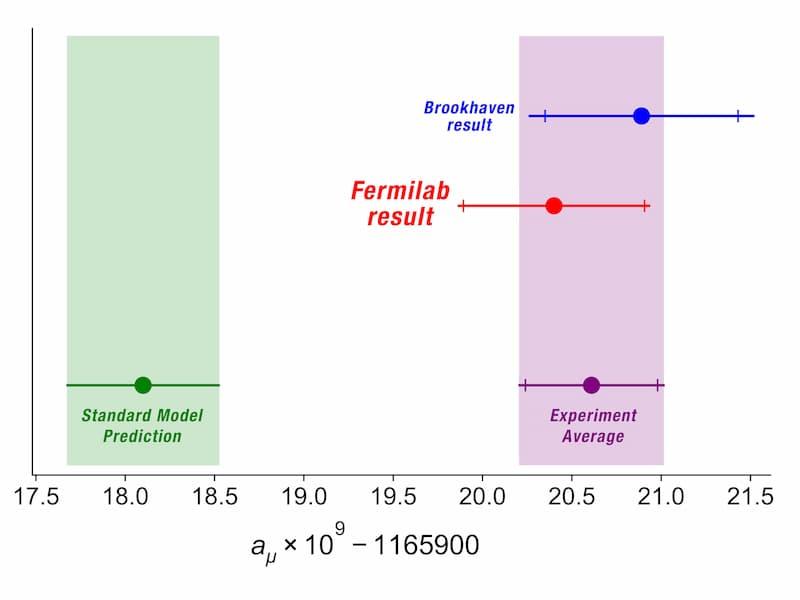diferencias mediciones