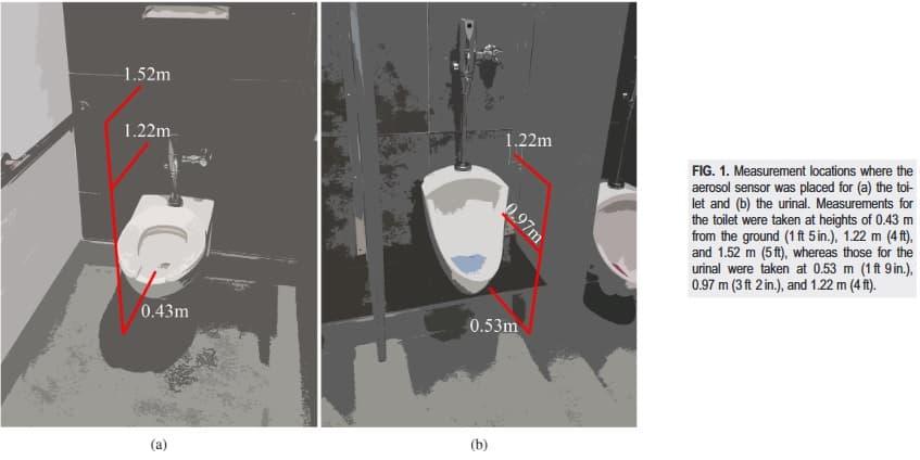 medidor de partiulas en aerosol baño publico