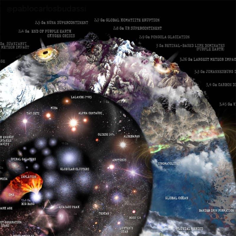 Nature Timespiral infografia (4)