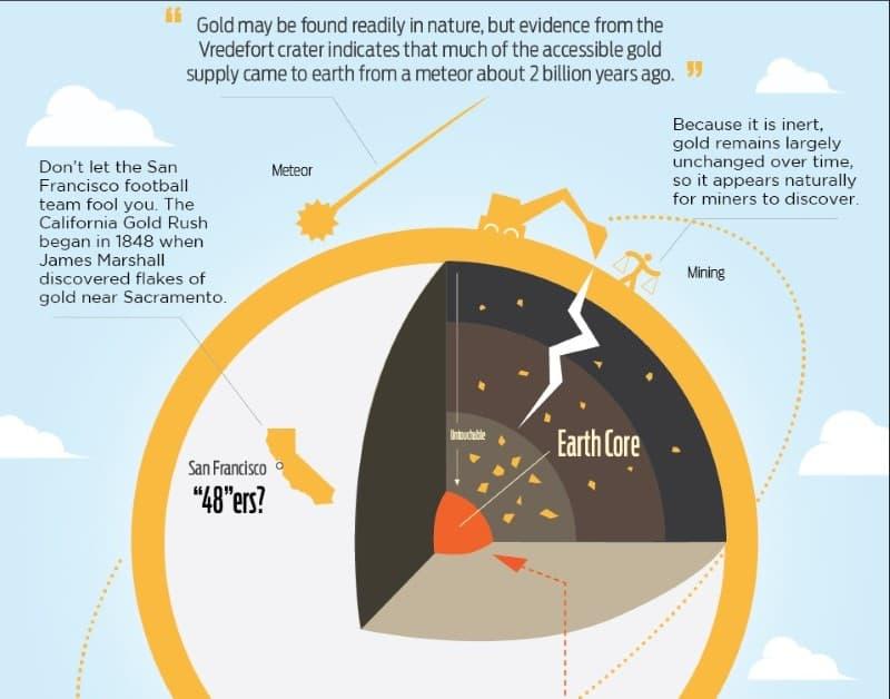 oro nucleo terrestres