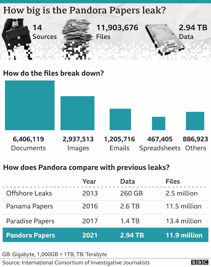 papers pandora paradise y panama